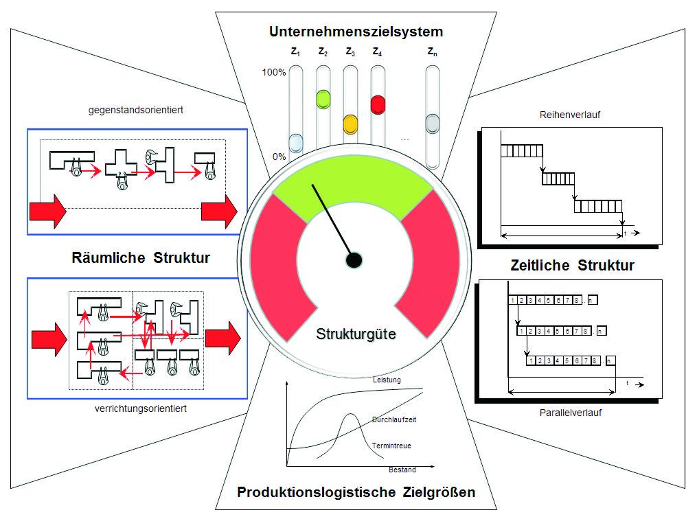 IAF-BG-Lehrstuhl für Fabrikbetrieb und Produktionssysteme